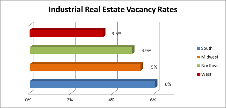 Navigating What's Left of the Industrial Real Estate Market