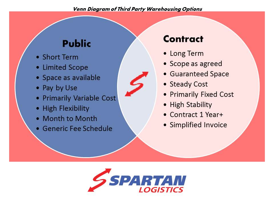 Contract Warehousing vs. Public Warehousing