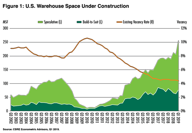Why is there a Shortage in Warehouse Space?